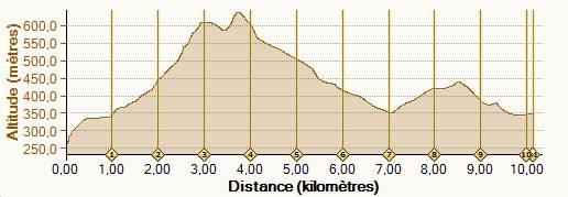 tracé 10km