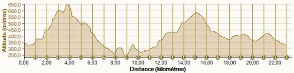 tracé 23km